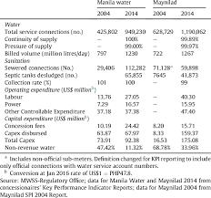 Maynilad Organizational Chart Comparative Performance Indicators 2004 2014 Download Table