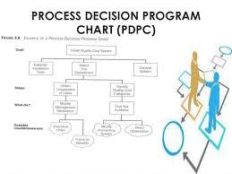 33 Prototypical Process Design Program Chart