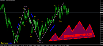 Where To Start With Chart Counting Elliot Wave Masters