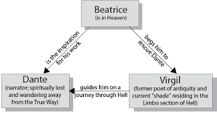 Dante S Inferno Chart Character Map