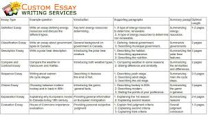 essay different essay types ex