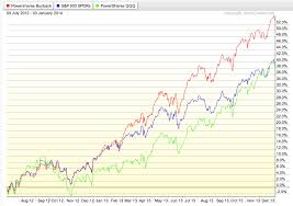 Legend Of Buybacks Outperforming The Market Has Outlived The