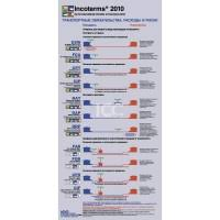 Incoterms Wall Chart Download Incoterms 2010 Wall Chart Pdf