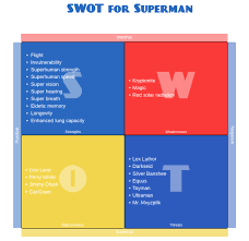 personal swot analysis example lucidchart to give an idea of what a personal swot analysis looks like we ll look at the respective strengths and weaknesses of two quite different fictional