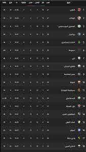 ترتيب الدوري المصري بعد فوز الأهلي على وادي دجلة