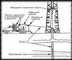 Геофизические методы исследования газовых скважин Рефераты ru Методы электрического каротажа основанные на дифференциации горных пород по УЭС называют методами сопротивления Их реализуют с помощью измерительных