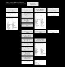 Insurance Group Chart Organisation Structure Of Business Operations Atradius