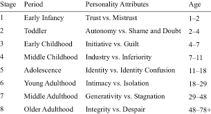 Eriksons Re Envisaged Eight Stages Of Psychosocial