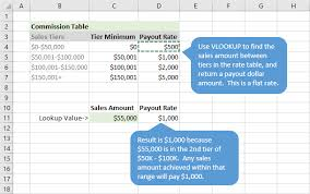 Projected Max Chart How To Calculate Commissions In Excel With Vlookup