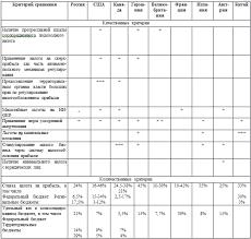 Курсовая работа Налог на прибыль организаций ru Таблица 2Сравнительный анализ инструментов налогового регулированияприбыли в зарубежных странах и России по качественным иколичественным критериям