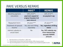 Loan Repayment Strategies Avma My Veterinary Life