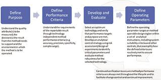 Analytical Procedure Lifecycle Management Current Status And