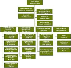 Applied Materials Organization Chart Org Chart