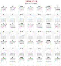 Chords Guitar Charts Accomplice Music