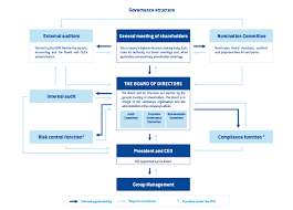 Corporate Governance Structure Chart Governance Unovi