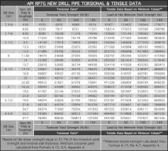 Holly Pipe Drill Pipe Api Technical Data