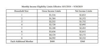 Food Stamp Eligibility Chart Who Is On Food Stamps In Alabama Al Com