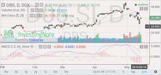 Singapore Shares Information Dbs