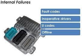 <b>Ignition Coil</b> Harness <b>Repair Kit</b> | Standard