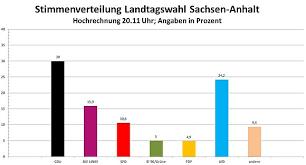 Prognosen zufolge wird cdu die stärkste kraft, die afd verliert leicht. Landtag Sachsen Anhalt Der Wahlabend Und Seine Ergebnisse