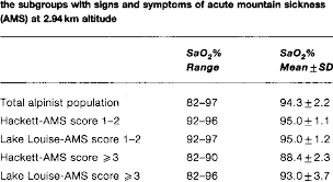 Arterial Oxygen Saturation In The Total Alpinist Population