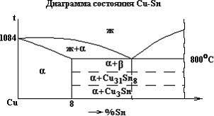 Сплавы Влияние олова на сплавы меди Олово улучшает литейные св ва т к снижает температуру плавления образуется эвтектика которая уменьшает ликвацию
