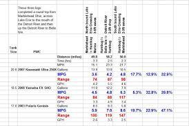 Jet Ski Fuel Consumption Chart Pwc Fuel Economy Chart Best Description About Economy
