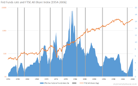 Share Index Charts Ftse All Share The Uk Stock Market Almanac