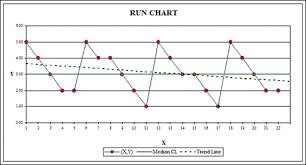 Making And Interpreting Run Charts Quality Digest