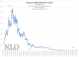 Chart Of The Day Molycorp Inc New Low Observer