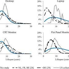 Comparison Of This Studys Lifespan Distributions