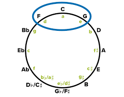 Circle Of Fifths Guide Why And How Is It Used Musicnotes Now