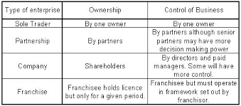 Business Ownership Types Trends In Ownership And Control Business Case Studies