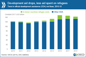 Development Aid Drops In 2018 Especially To Neediest