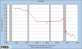 Money Multiplier Chart Banks Dont Lend Out Reserves Or Do They Spontaneous Finance