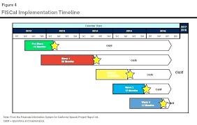 High Level Project Timeline Template Construction Calendar Timeline