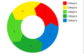 Arrow Ring Chart Powerpoint How To Draw The Different Types Of Pie Charts Circular
