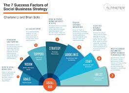 Buisness Strategy The 7 Success Factors Of Social Business Strategy Infographic