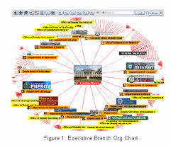 The Wire Organization Chart The Digital Reorganization Chart