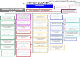 Совершенствование организационной структуры управления на ЗАО  Совершенствование организационной структуры управления на ЗАО ТАМАК com