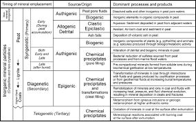Coal Grade Chart Mineral Matter Whats In Coal Kentucky Geological Survey