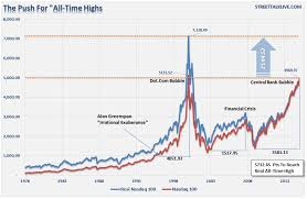 Chart Of The Day The Run For Nasdaq All Time Highs