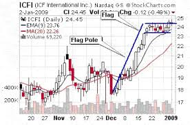 High Tight Flag Chart Pattern Bullish Flag Formation Signaling A Move Higher