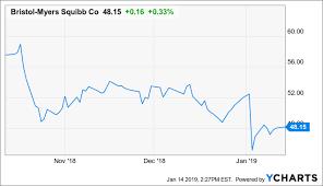 Bristol Myers Squibb Stock Issued For Celgene I Plan To