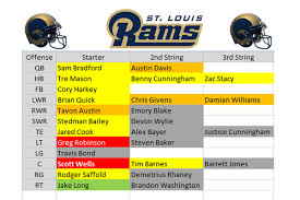 Chargers 2015 Depth Chart Rams Depth Chart Pff Grades Out St Louis As Overwhelmingly