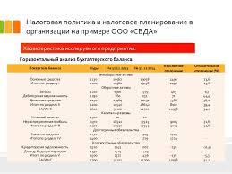 дипломная презентация по налоговому планированию в организации 4