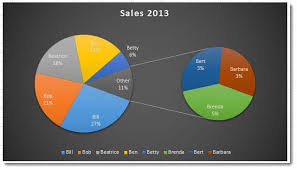 create a pie chart in excel create a pie of pie chart in excel 2013 blue pecan computer