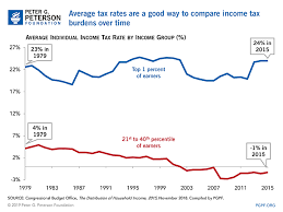Federal Income Tax Rates 2015 Chart How Do Marginal Income Tax Rates Work And What If We