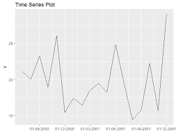 Decimal Conversion Chart Amazing R Format Xaxis Of Time Series Plot As Date Stack Overflow