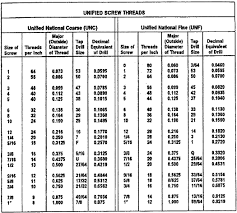 National Standard Thread Chart 65 Timeless Thread Chart In Metric